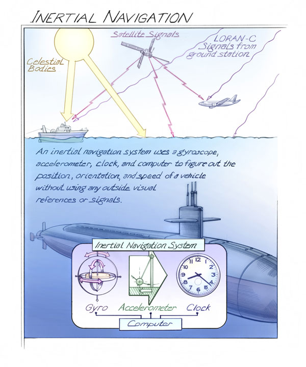 Smithsonian Institution inertial navigation graphic by Bruce Morser